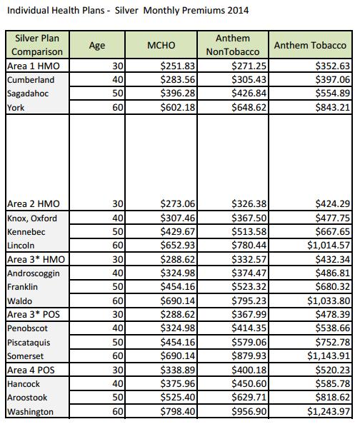 Maine Health Insurance Rates