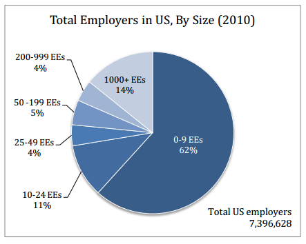 small businesses in US