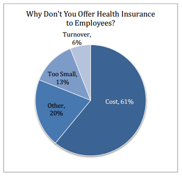 small business dont offer health insurance