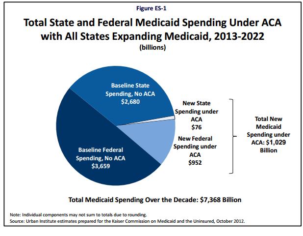 ACA Medicaid Expansion