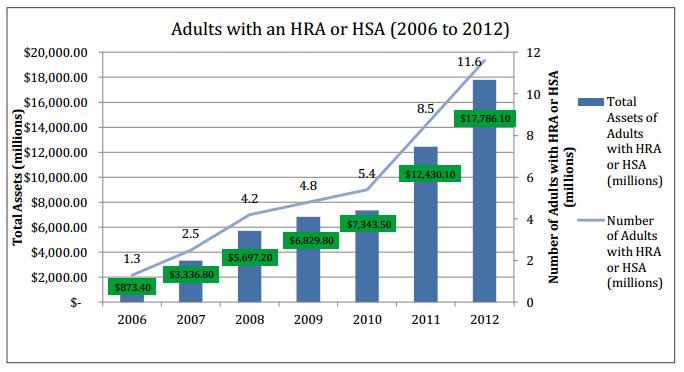 HRA HSA chart