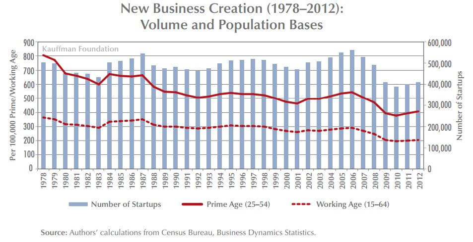 Future of Small Business Growth Unclear New Business Creation