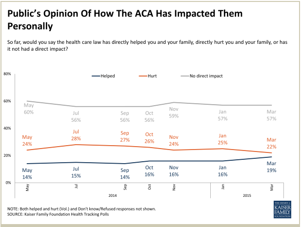 ACA public opion impact on public