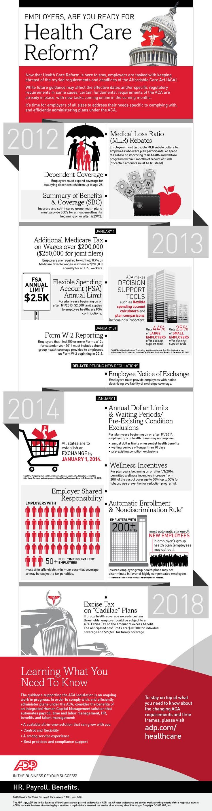Healthcare Reform Infographic via ADP @ZaneBenefits