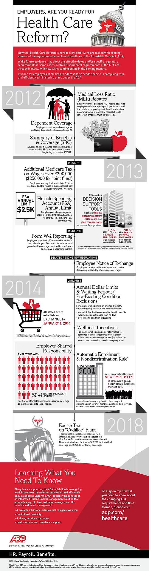 Healthcare Reform Infographic via ADP @ZaneBenefits