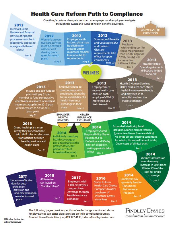 Health Care Reform Compliance Infographic @ZaneBenefits