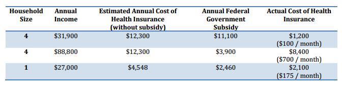 subsidies examples