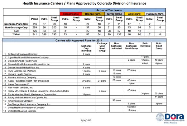 Colorado Exchange Plan Rates Details