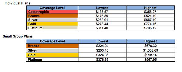 Colorado Exchange Final Rates