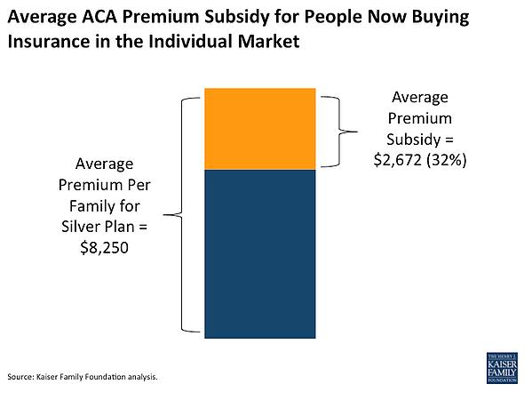 average subsidy