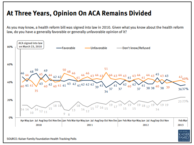 How ACA will impact americans
