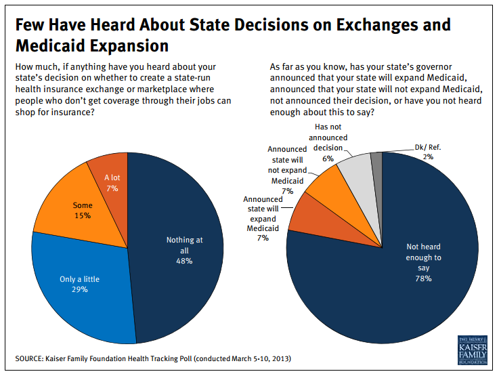 ACA Exchange Information