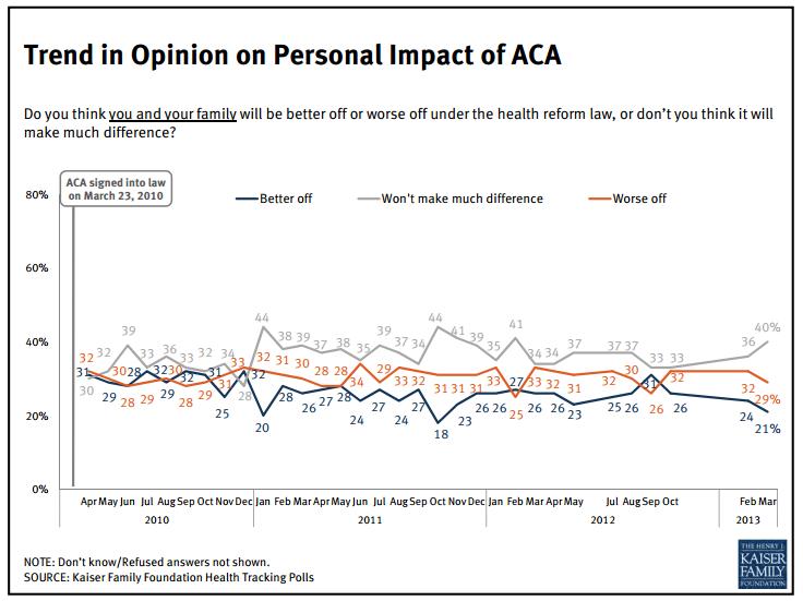ACA Impact on Americans