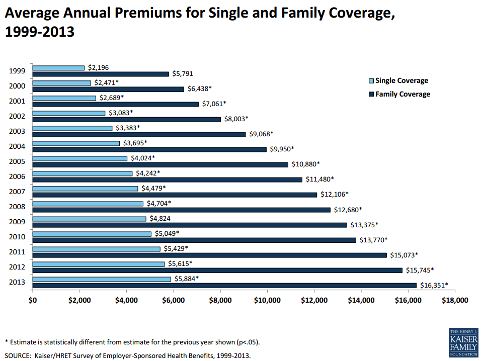 employee health coverage chart KFF