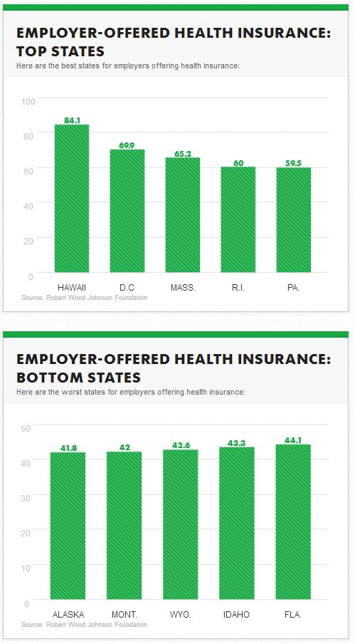 Insurance declining