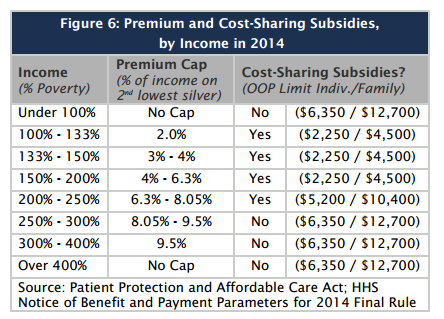 kff subsidies
