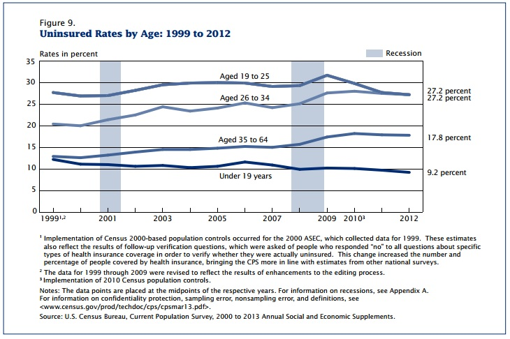 Uninsured by Age US Census