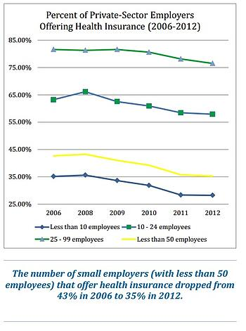 decreasing health insurance rates small businesses
