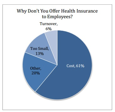 small business health insurance stats