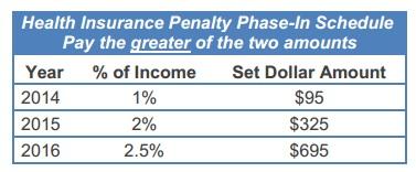 individual mandate pay or play