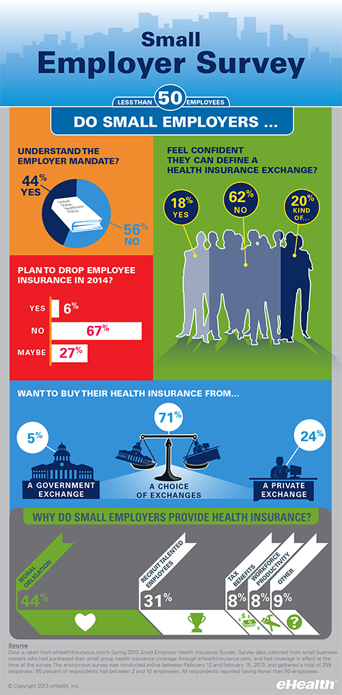 small employer health care reform survey