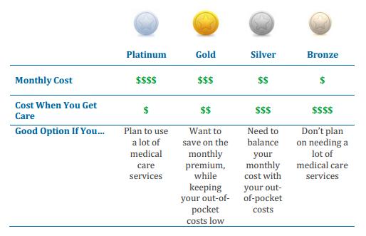metallic tiers of coverage