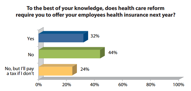 Small Business Health Insurance, Health Care Reform