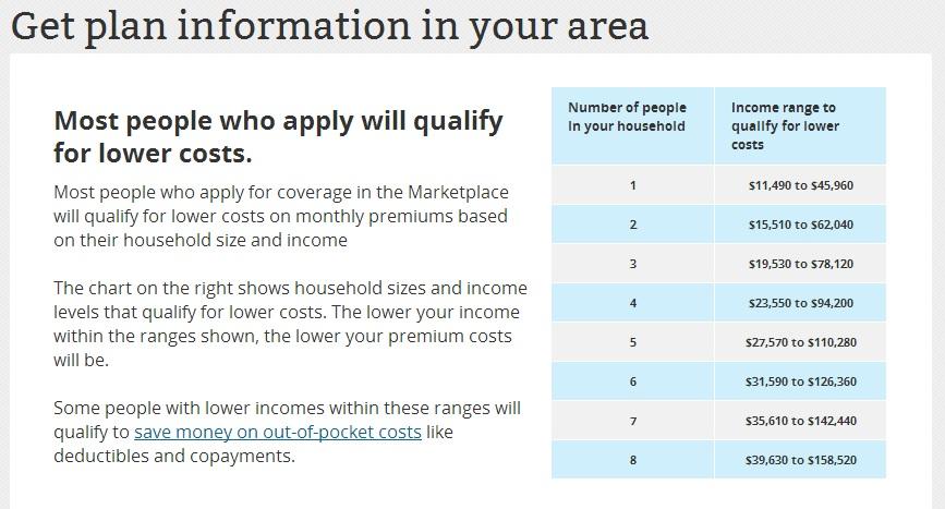 health insurance cost 2014 estimator