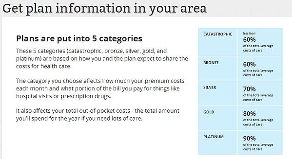 health insurance cost 2014 estimator