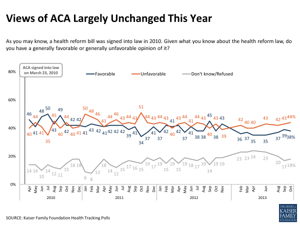 public opinion of obamacare largely unchanged