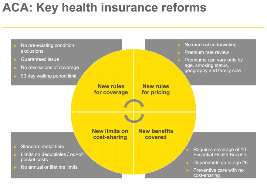 key health reforms that small businesses need to know