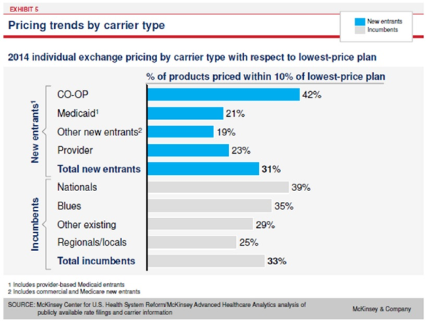 pricing trends by carriers resized 600