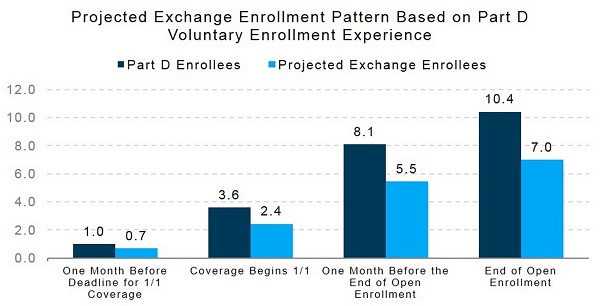 Medicaid Enrollment vs Exchange enrollment