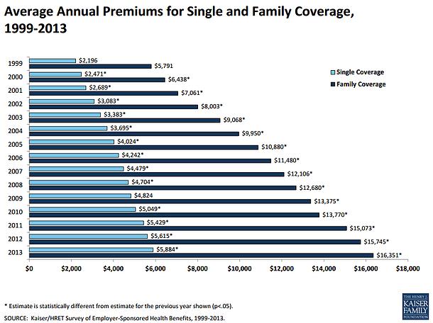 employee_health_coverage_chart_kff