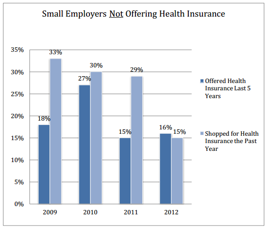 small_biz_not_offering_health_insurance_may_be_shopping