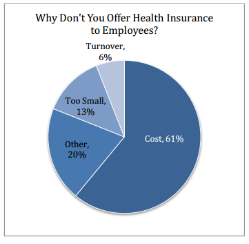 why_dont_small_biz_offer_health_insurance_to_employees