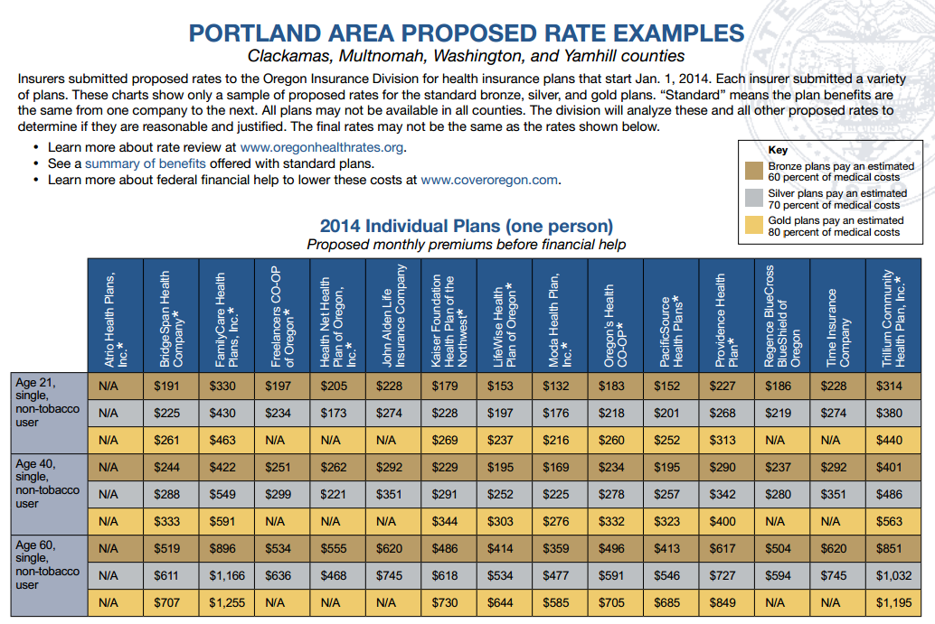 Oregon Exchange Proposed Rates Individuals