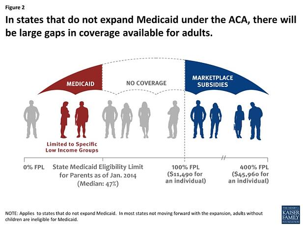 Medicaid_Coverage_Gaps