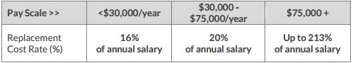 cost_of_employee_turnover_chart