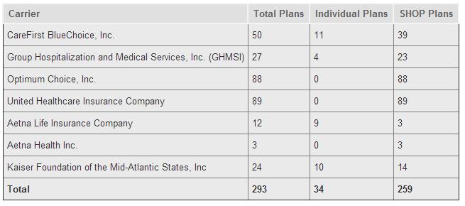 DC Health Insurance Exchange Plans