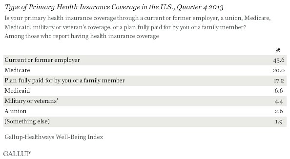 primary_health_insurance_coverage