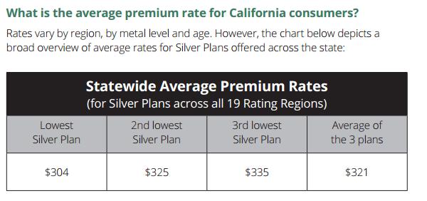 California Rates