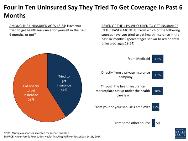 four-in-ten-uninsured-say-they-tried-to-get-coverage-in-past-6-months-polling