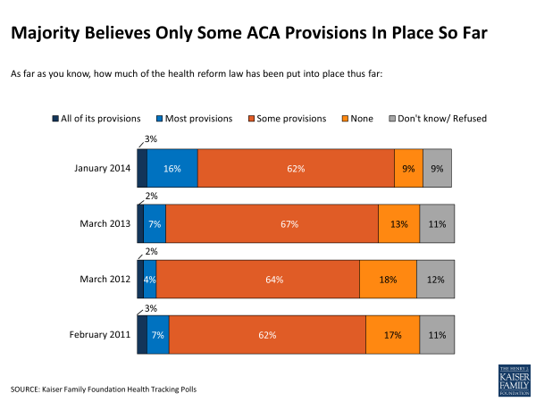 majority-believes-only-some-aca-provisions-in-place-so-far-polling