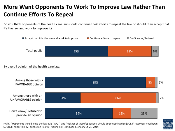 more-want-opponents-to-work-to-improve-law-rather-than-continue-efforts-to-repeal-polling