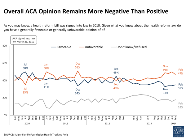overall-aca-opinion-remains-more-negative-than-positive-polling