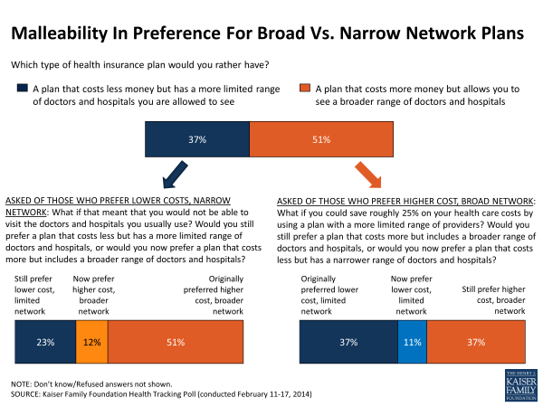malleability-in-preference-for-broad-vs-narrow-network-plans-polling