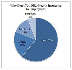 small_business_dont_offer_health_insurance