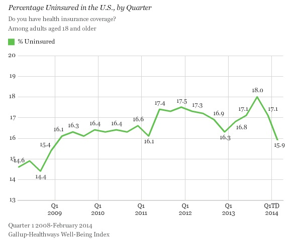 US Uninsured Rate Continues to Fall