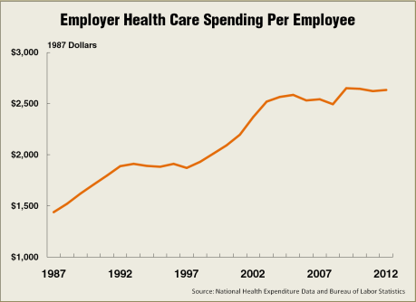 Employer_Healthcare_Spending